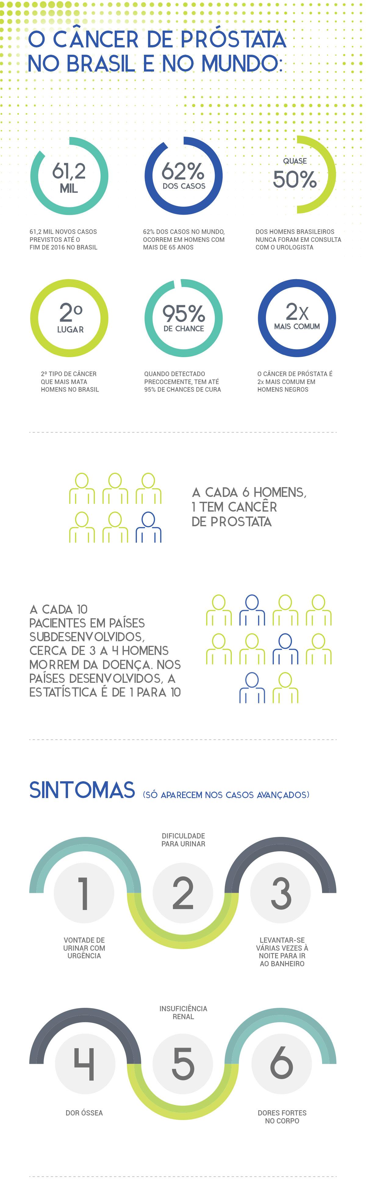 O câncer de próstata no Brasil e no Mundo