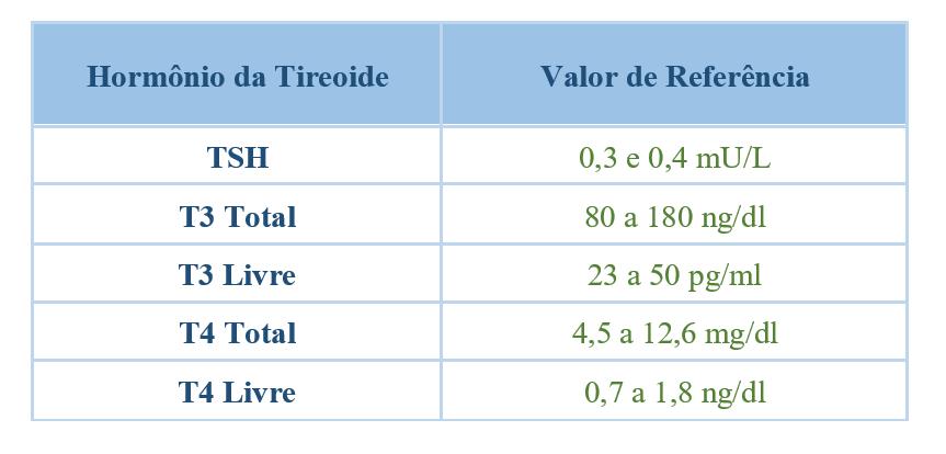 tabelatireoide